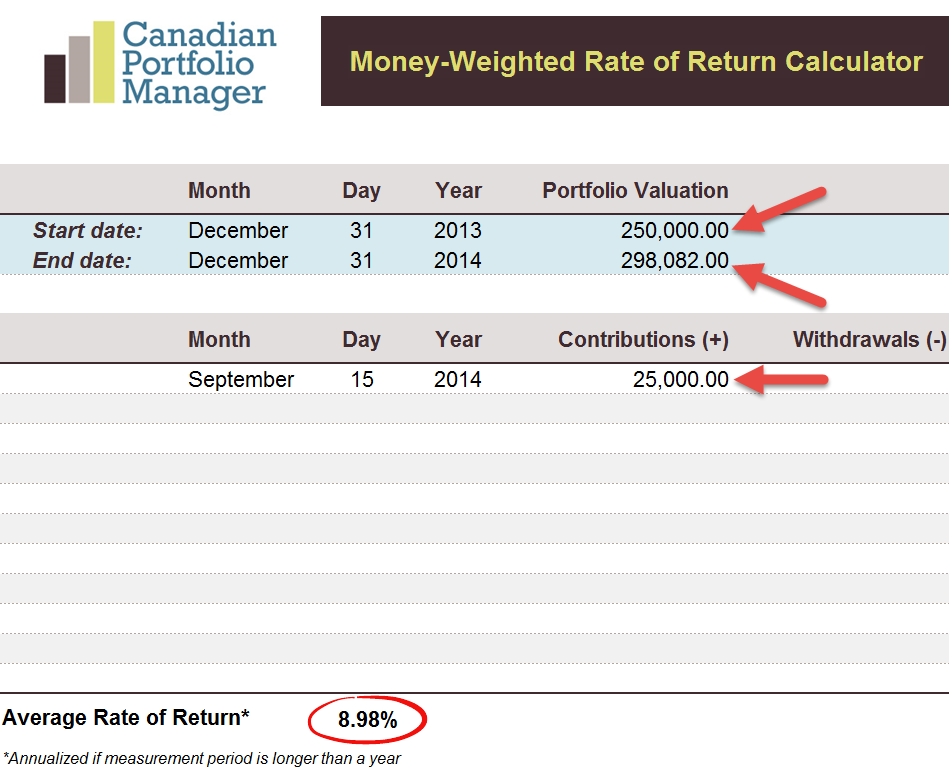How To Calculate Your Money Weighted Rate Of Return Mwrr