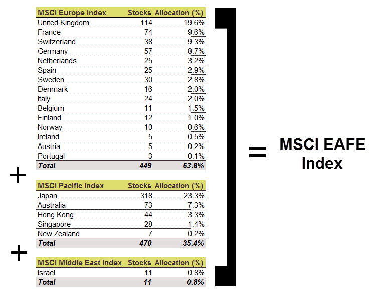 MSCI EAFE Components