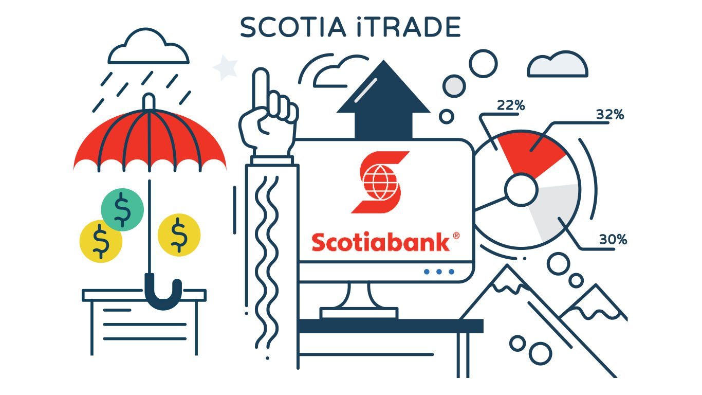 Scotiabank iTrade