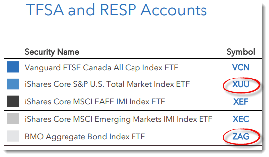 BEST ETF FOR TFSA 2019