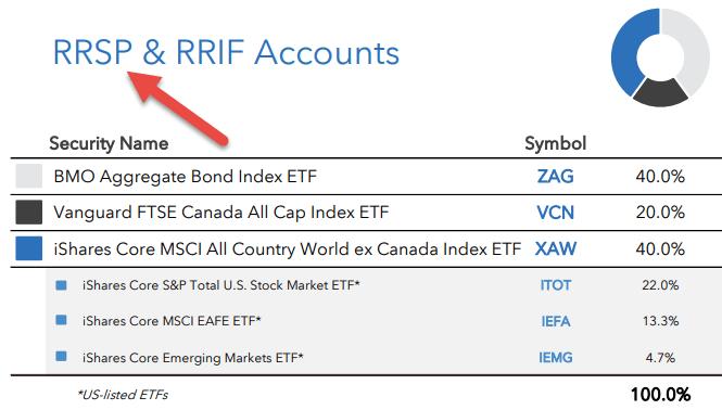 Optimal Asset Location Applied Canadian Portfolio Manager Blog