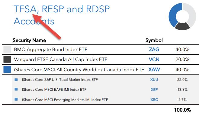 "Optimal"" Asset Location, Applied – Canadian Portfolio"